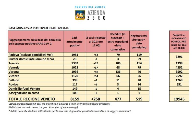 8159 POSITIVI IN VENETO, IL 25% SONO CASI PADOVANI