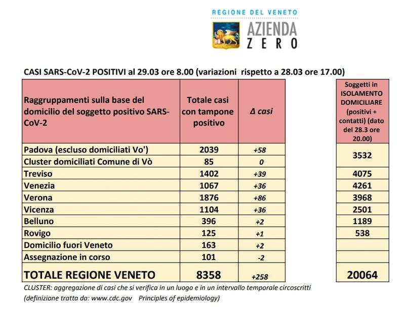 8358 POSITIVI IN VENETO, DI CUI 24% A PADOVA