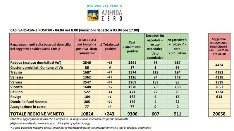 CORONAVIRUS: OLTRE 2500 CASI A PADOVA E VERONA
