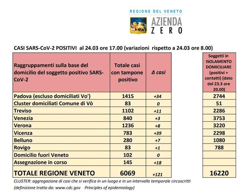 coronavirus-salgono-a-6-069-i-casi-in-veneto