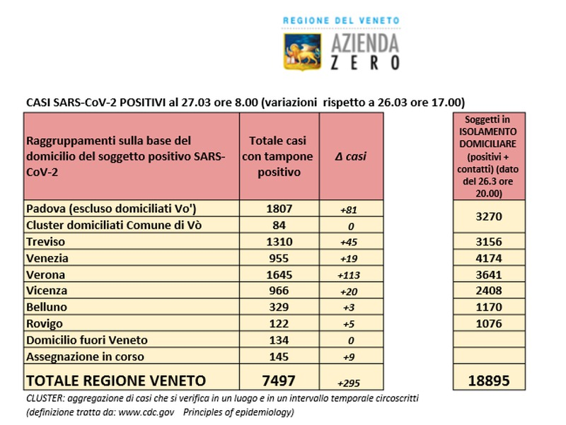 CORONAVIRUS, SALGONO A 7.497 I CASI IN VENETO