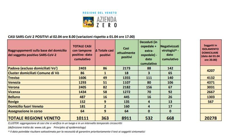 veneto-i-dimessi-superano-quota-1-000