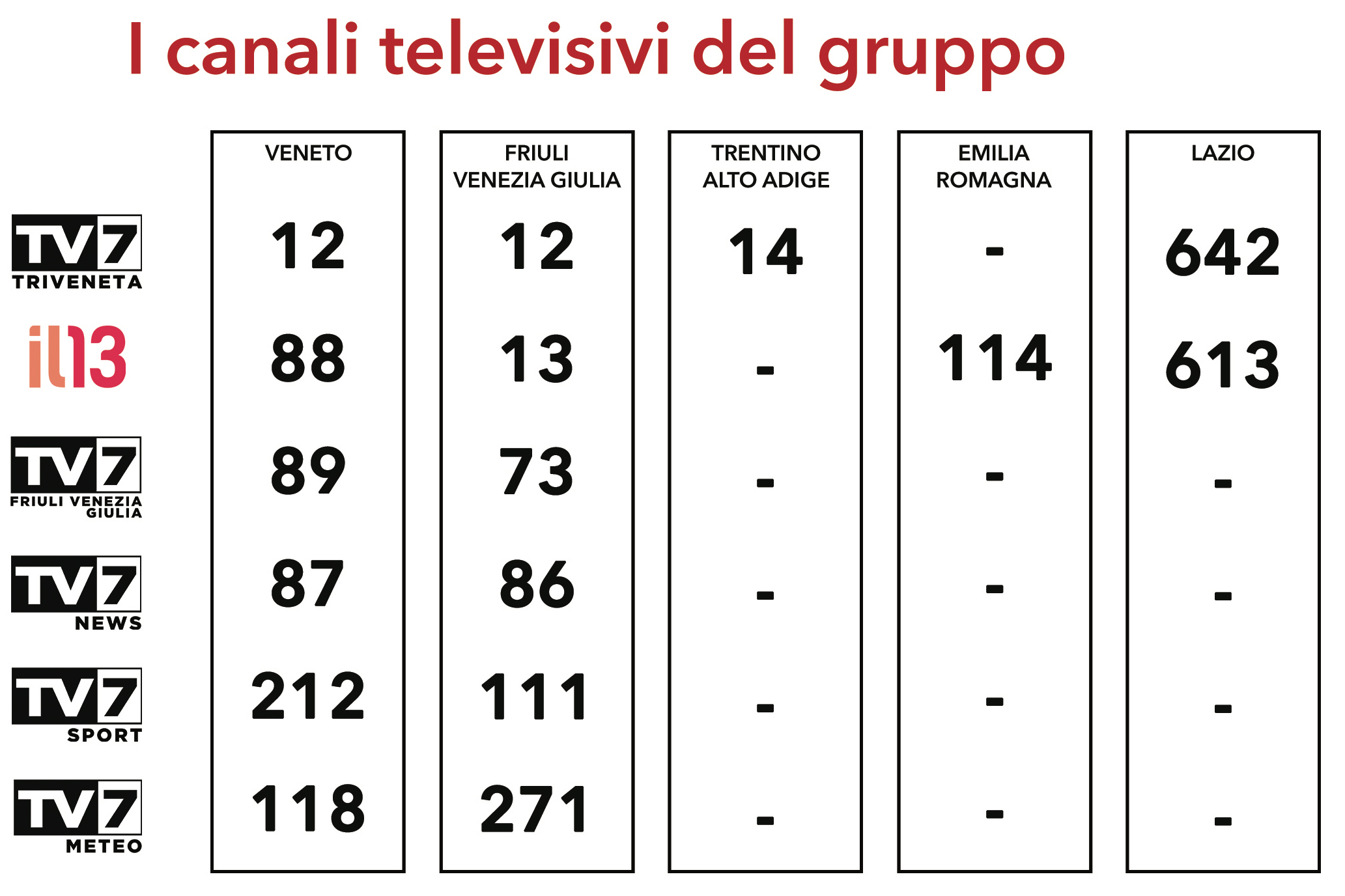 TV7-Triveneta-Televisione-Copertura-e-LCN-CanaliTelevisivi-05-2021