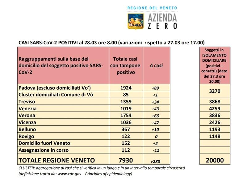 20.000 VENETI A CASA IN ISOLAMENTO