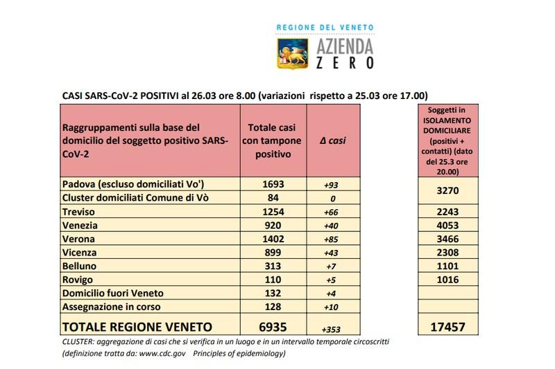 coronavirus-quasi-7-000-casi-in-veneto