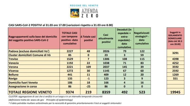 veneto-sono-523-i-guariti