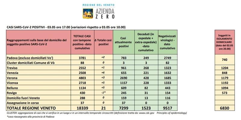 2690 CASI ATTUALI A VERONA, 786 NEL PADOVANO