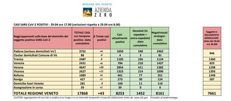 8.253 SONO I POSITIVI IN VENETO; IL 13% E' PADOVANO