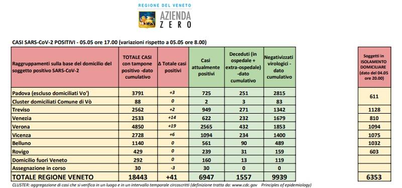 SCENDONO SOTTO I 7.000 GLI ATTUALMENTE POSITIVI