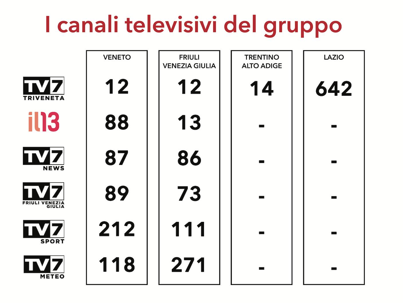 LCN-canali-tv7-copertura-TV